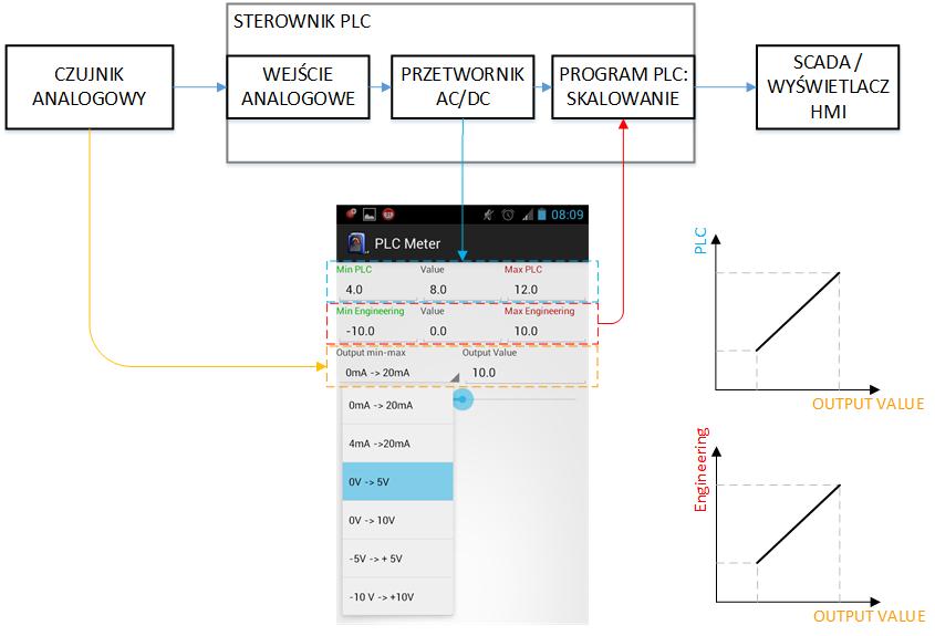 Skalowanie_pomiaru_analogowego_PLC