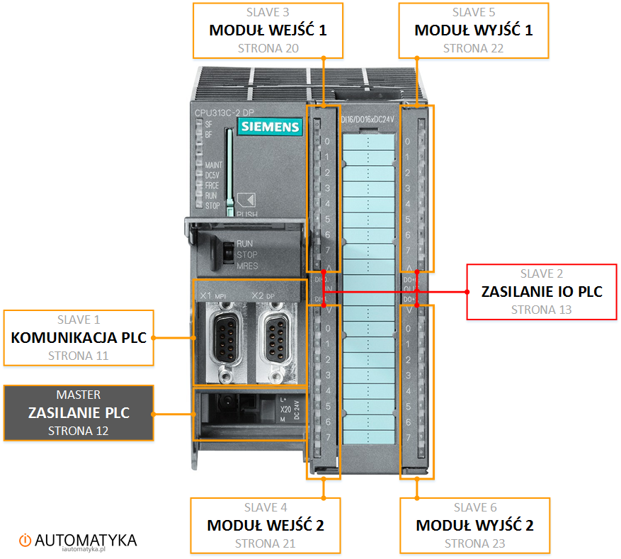 Strona 0 - Sterownik PLC 313C-2DP na schemacie elektrycznym automatyki - budowa