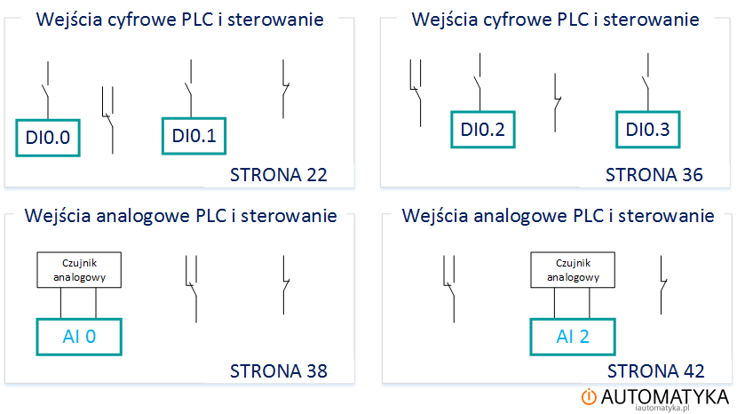 Wejscia_cyfrowe_sterownika_PLC_oddzielnie