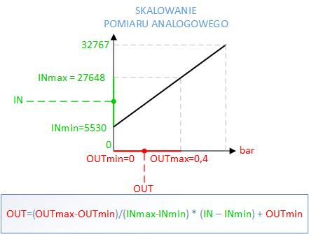 skalowanie pomiaru analogowego w sterowniku PLC