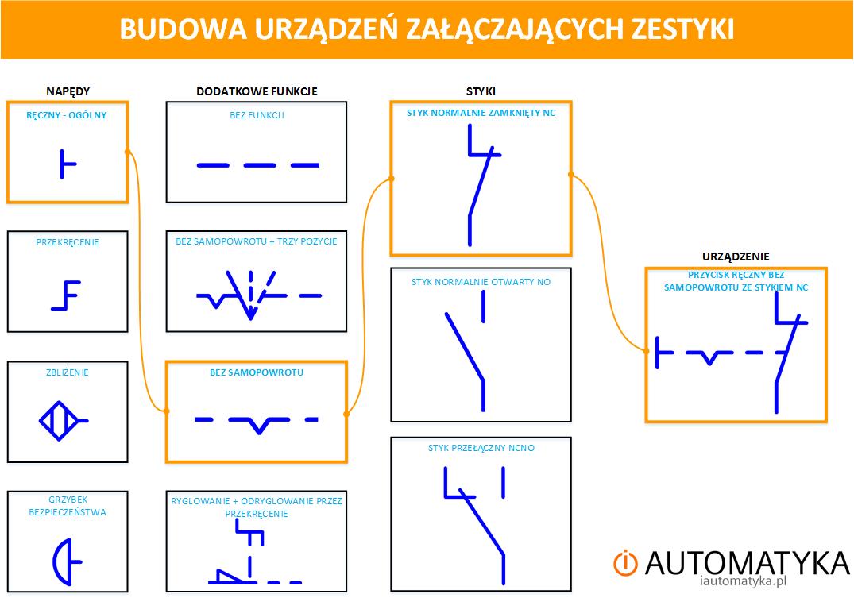 budowa przycisków i przełączników na schematach elektrycznych iautomatyka.pl