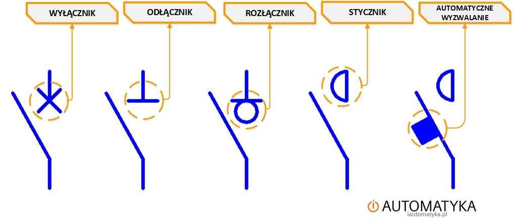 funkcje stykow w zabezpieczeniach symbole elektryczne zabezpieczen