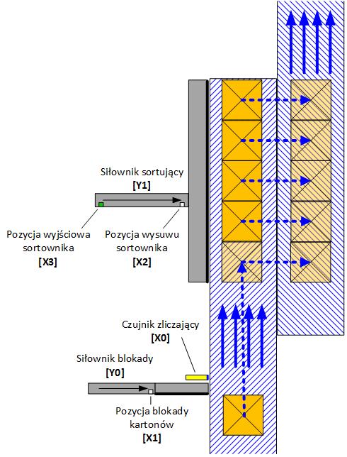 Symulacja sterownika PLC w GX Works3 od Mitsubishi Electric