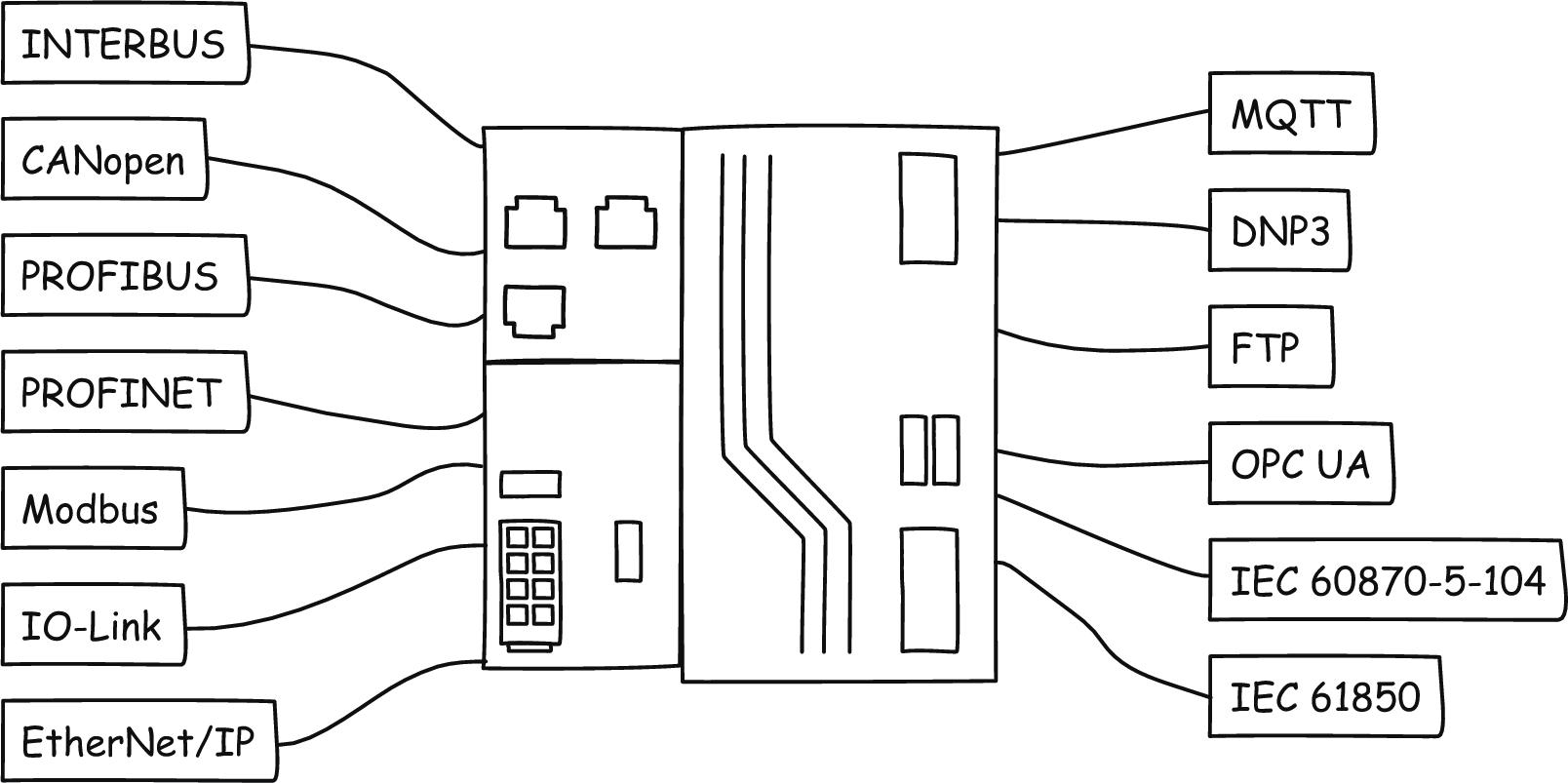 Wspierane protokoły oraz interface komunikacyjne.