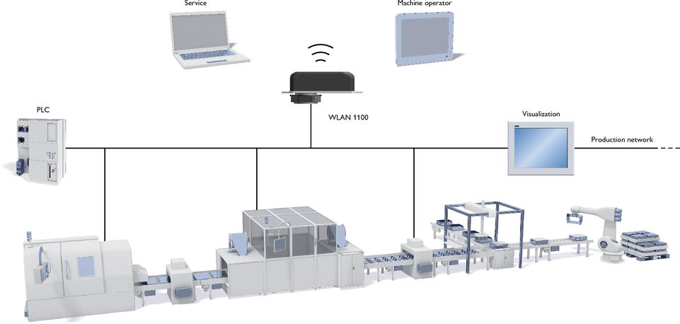 PLC może być wykorzystane w celu uruchomienia zautomatyzowanych wirtualnych sieci WLAN chronionych hasłem jednorazowym, które mogą być zapewnione w wygodny sposób dzięki kodowi QR
