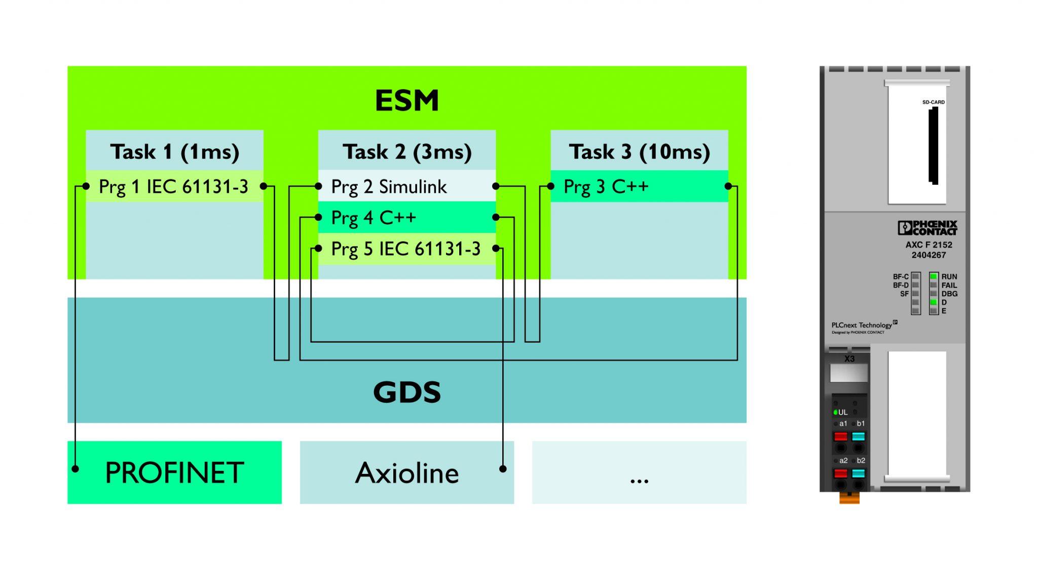 Platforma technologiczna zawiera Global Data Space (GDS) i Execution and Synchronization Manager (ESM)