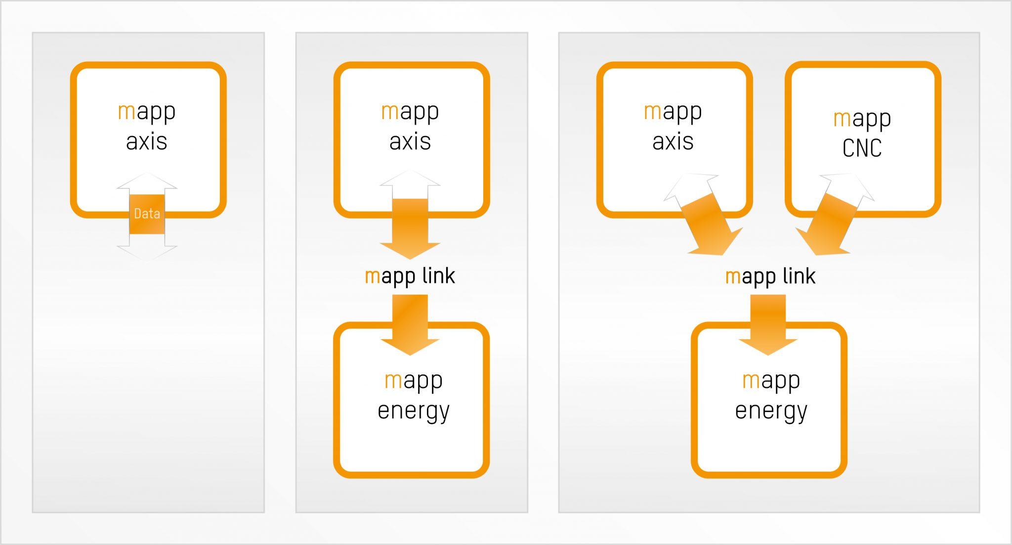 mapp Technology drogą do prostszego oprogramowania