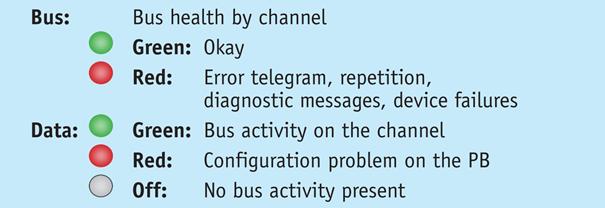 sygnalizacja repeater profibus 3