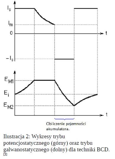 Wykresy trybu potencjostatycznego (górny) oraz trybu galwanostatycznego (dolny) dla techniki BCD