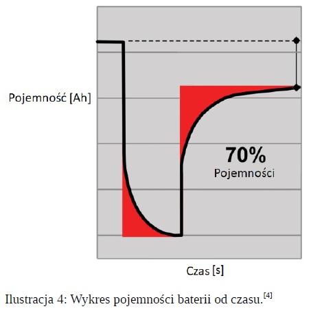 Wykres pojemności baterii od czasu.