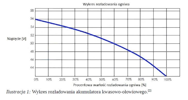 Wykres rozładowania akumulatora kwasowo-ołowiowego.