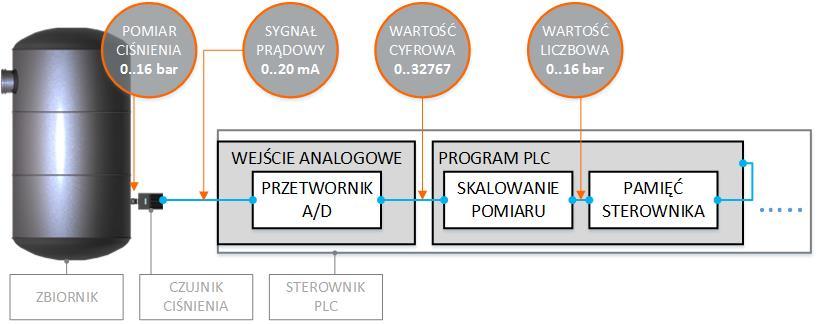 Pomiar analogowy - wejscie analogowe sterownika plc