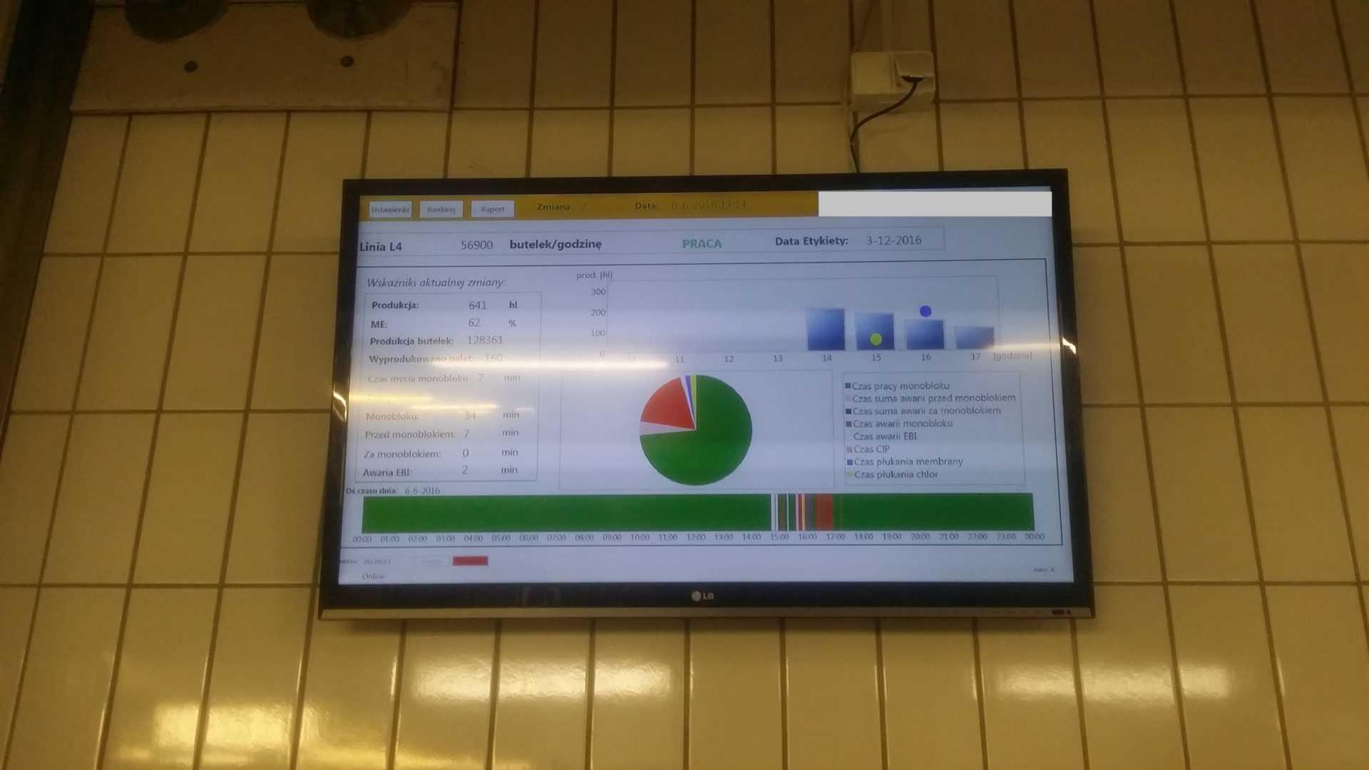 System monitorowania efektywnosciwizualizacja TV