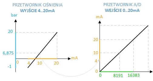 przetwazanie pomiaru analogowego w sterowniku plc