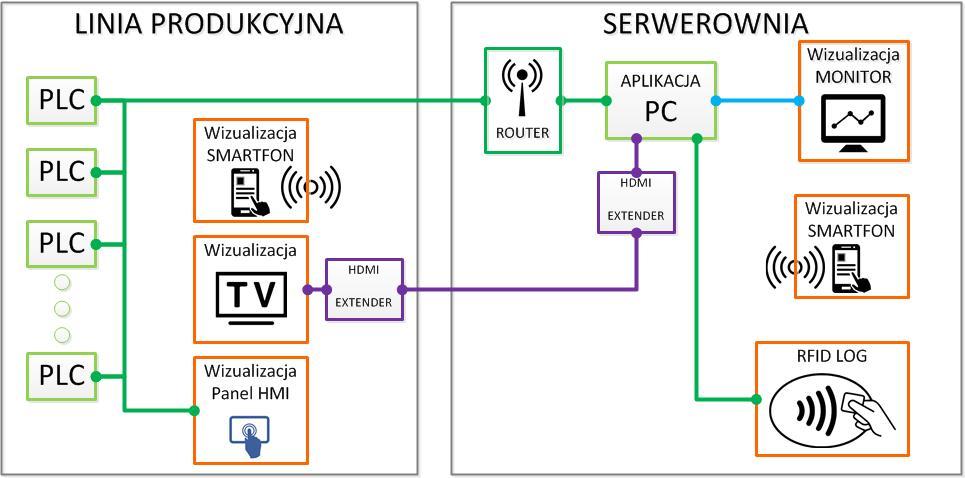system monitorowania efektywnsci maszynowej1